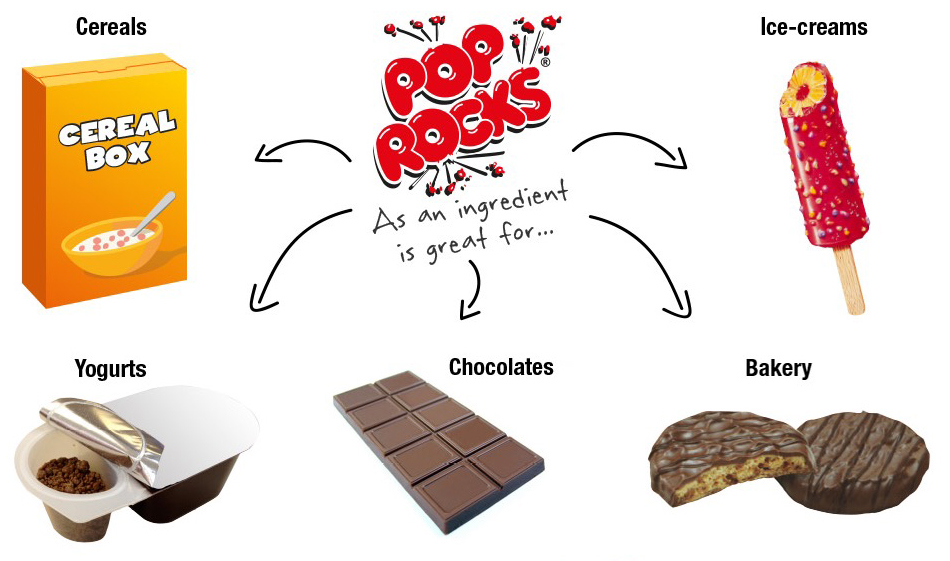 Pop Rocks, innovative ingredient for food applications